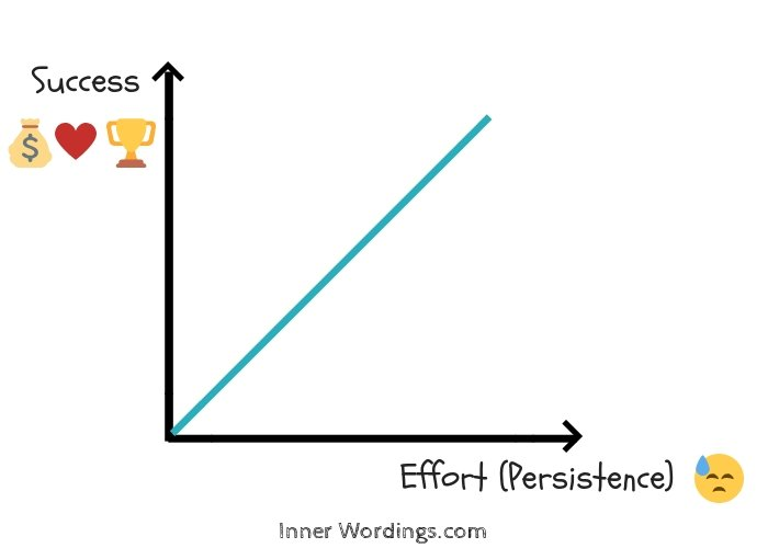 Graph showing linear relationship between success and persistence
