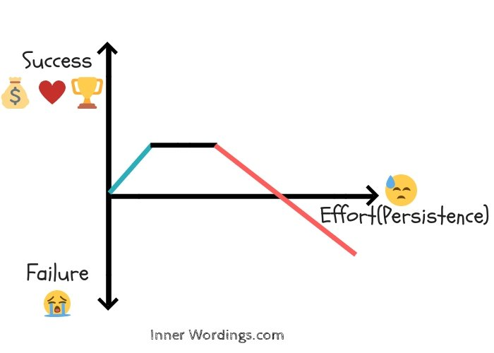 Graph showing sunk cost effect: rising, plateauing, and finally decreasing relationship between success and persistence