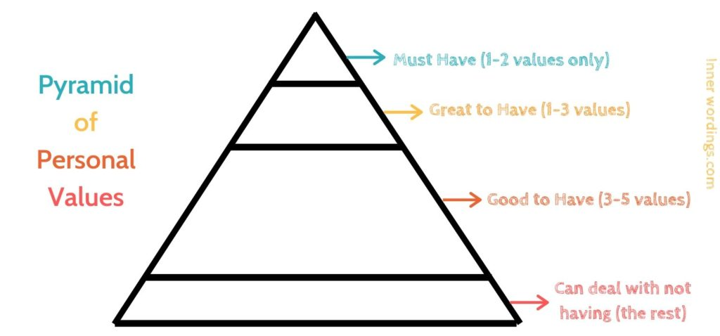 A pyramid of personal values to ensure you have a good type of motivation
