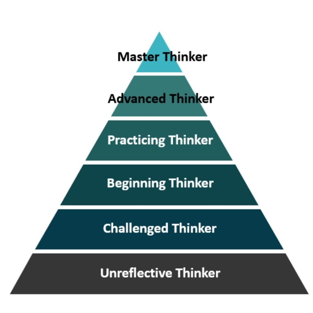 Hierarchy Of Critical Thinking Ability: 1. Master Thinker 2. Advanced Thinker 3. Practicing Thinker 4. Beginning Thinker 5. Challenged Thinker 6. Unreflective Thinker